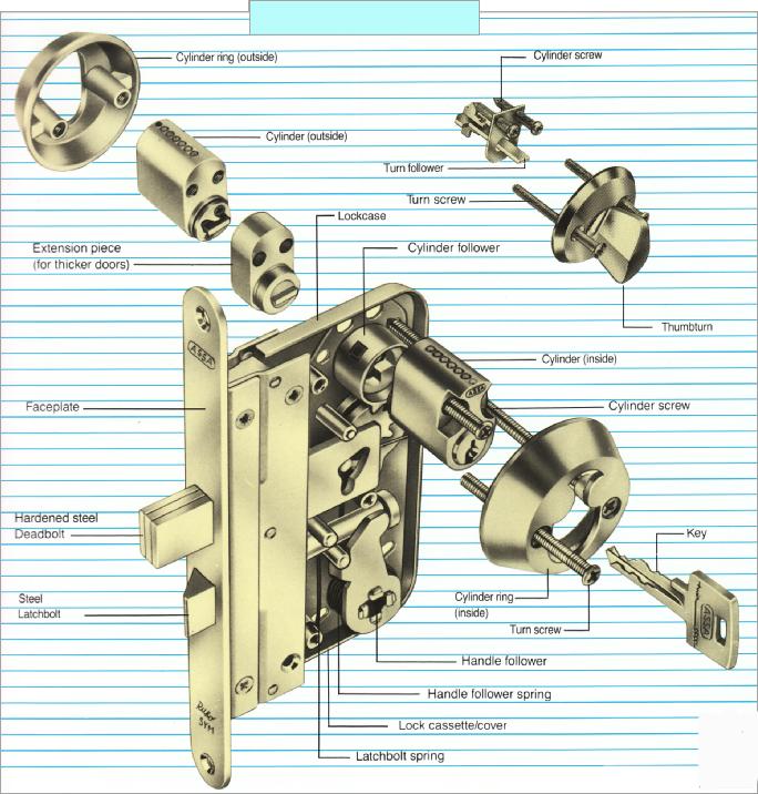 Assa cylindre ovale scandinave externe cylindre ovale - Schema serrure de porte ...